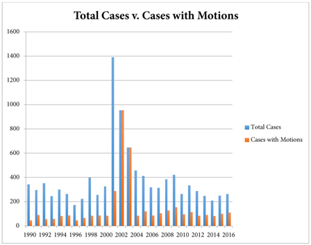 Mission to Dismiss: Rule 12(b)(6) & Twombly/Iqbal - Cardozo Law Review